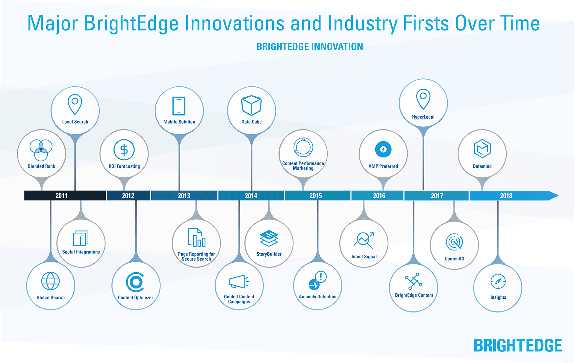 BrightEdge platform development timeline