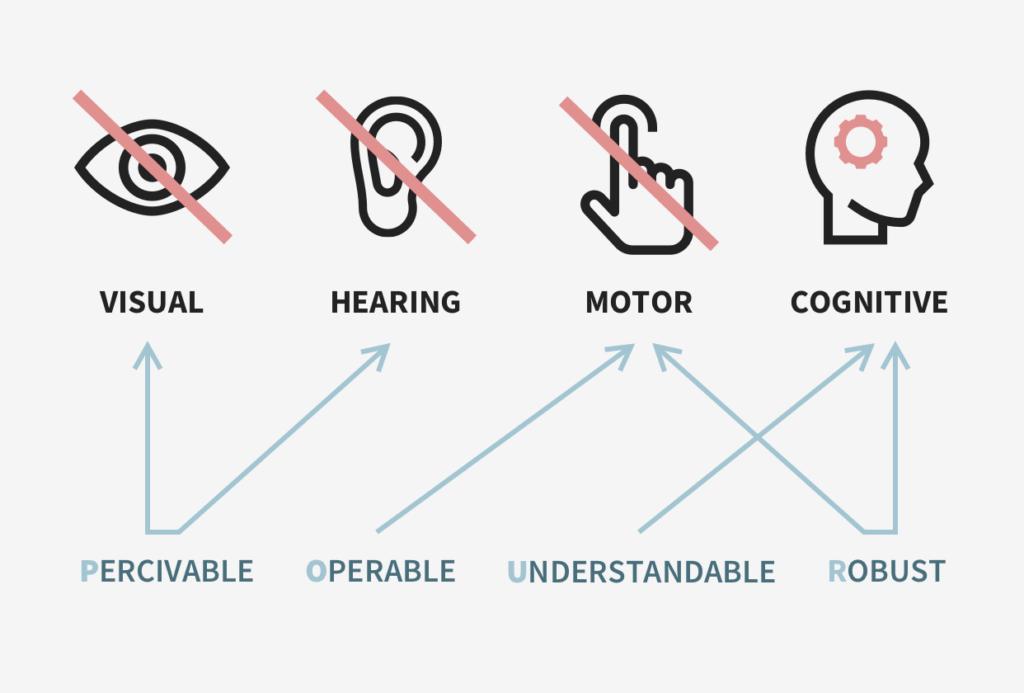 POUR Inclusive Design Graphic