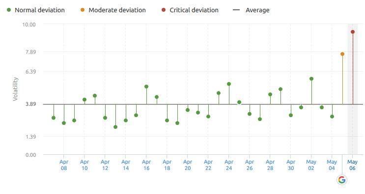 google algorithm chart